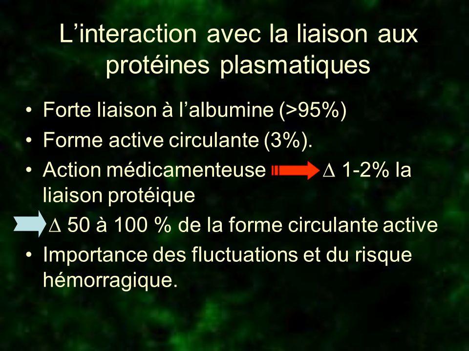 L'interaction avec la liaison aux protéines plasmatiques