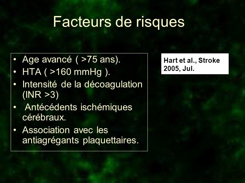 Facteurs de risques Age avancé ( >75 ans). HTA ( >160 mmHg ).