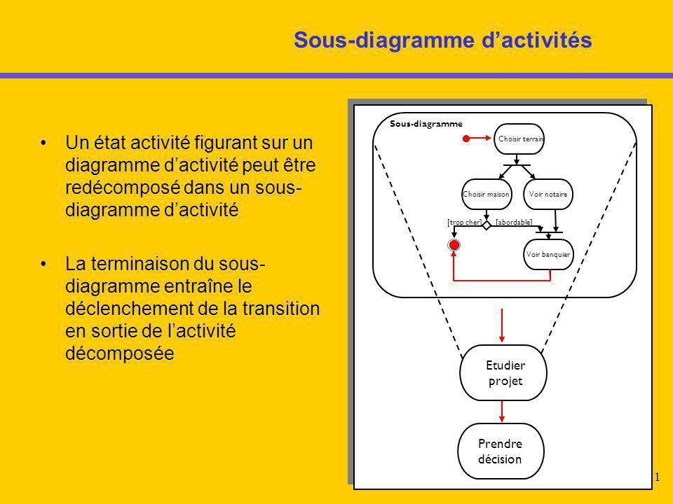Sous-diagramme d'activités