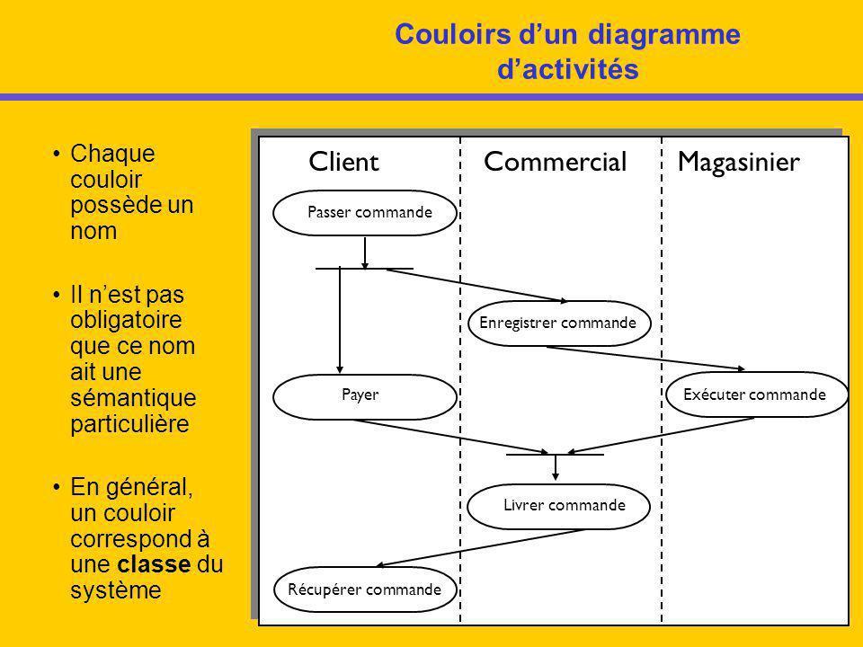 Couloirs d'un diagramme d'activités