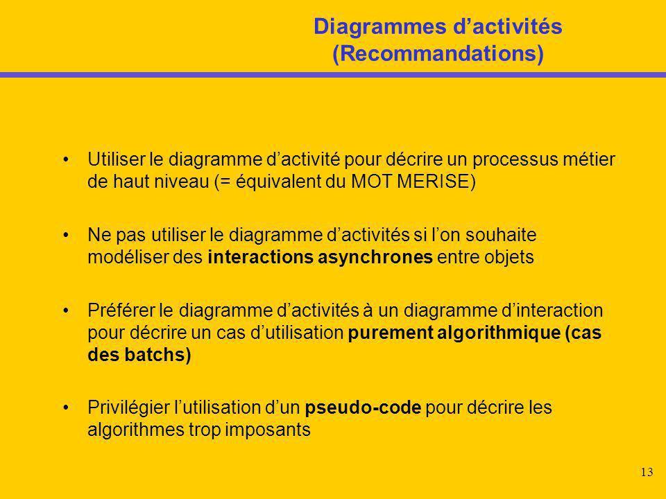 Diagrammes d'activités (Recommandations)