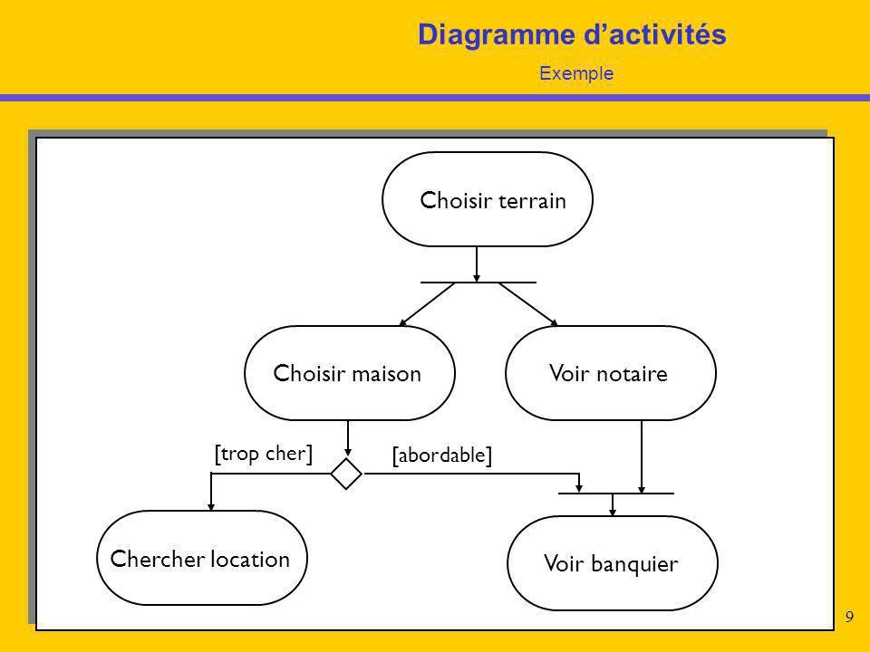 Diagramme d'activités Exemple