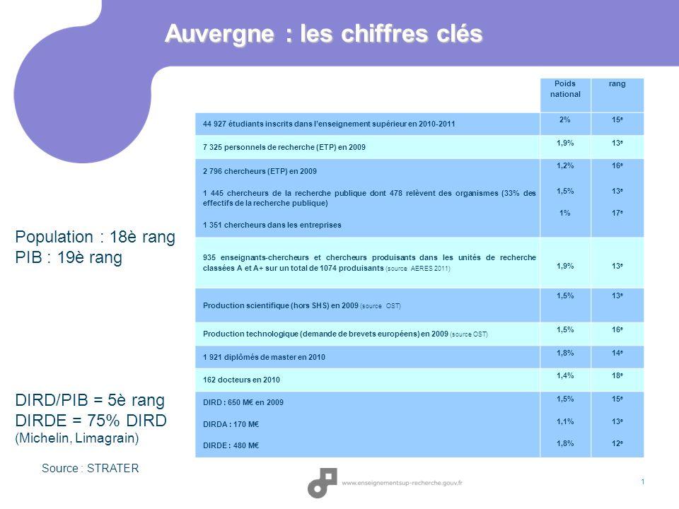 Auvergne : les chiffres clés