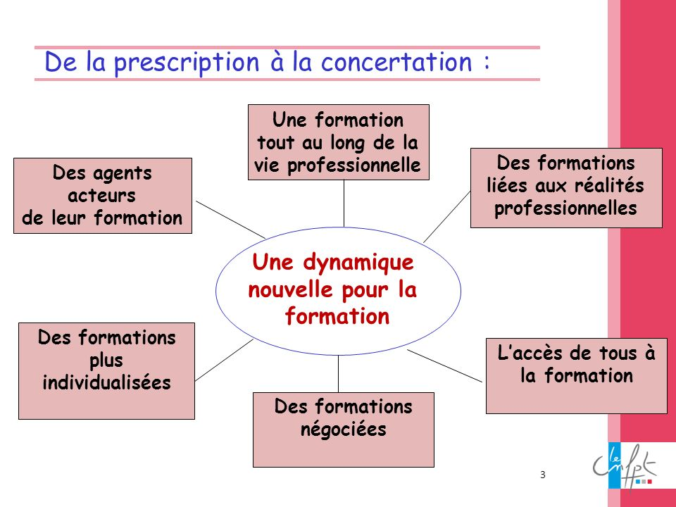De la prescription à la concertation :