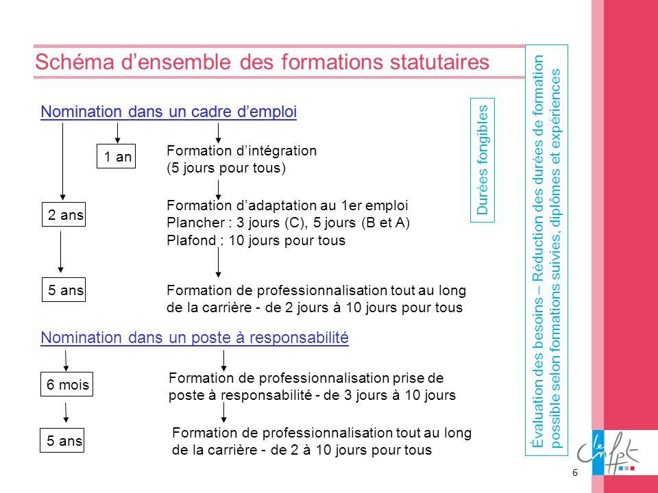 Schéma d'ensemble des formations statutaires