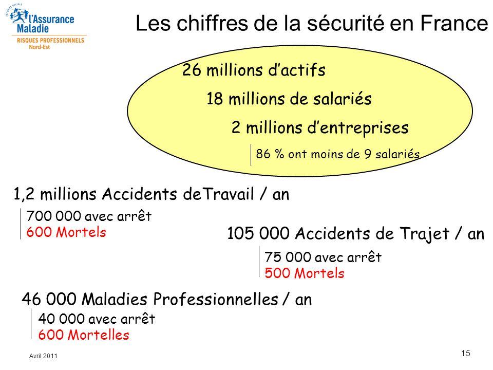 Les chiffres de la sécurité en France