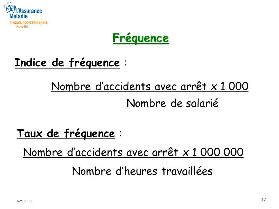 Fréquence Indice de fréquence :