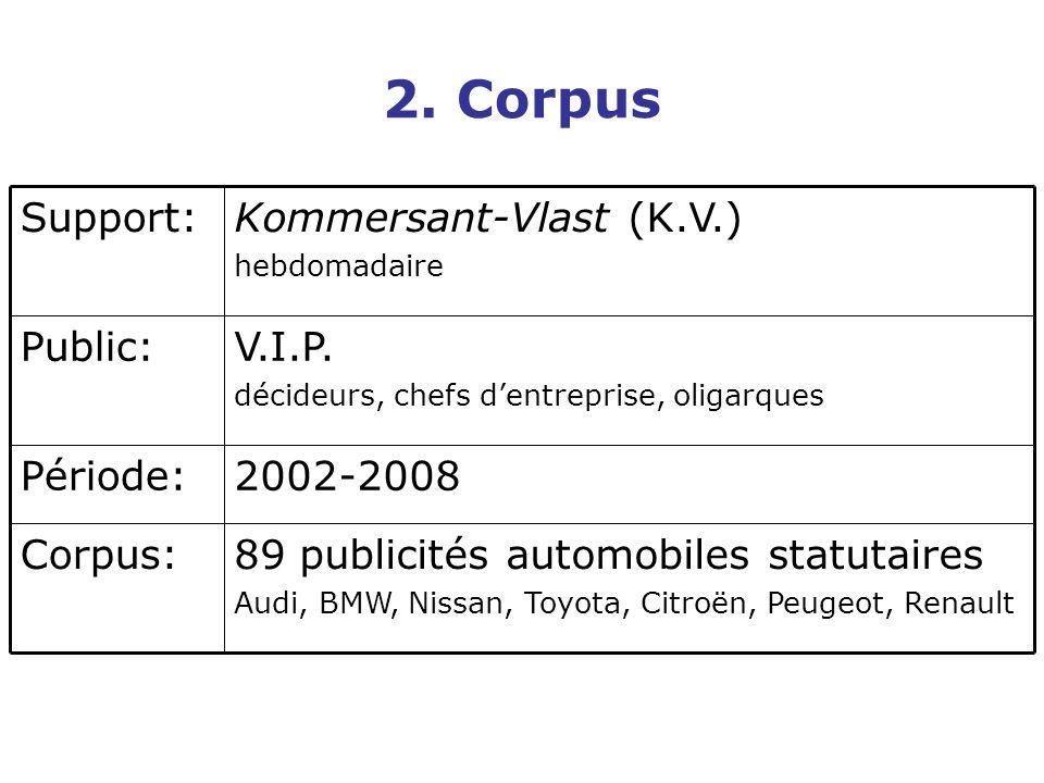 2. Corpus 89 publicités automobiles statutaires Corpus: 2002-2008