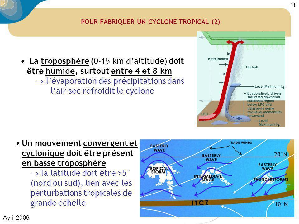 POUR FABRIQUER UN CYCLONE TROPICAL (2)