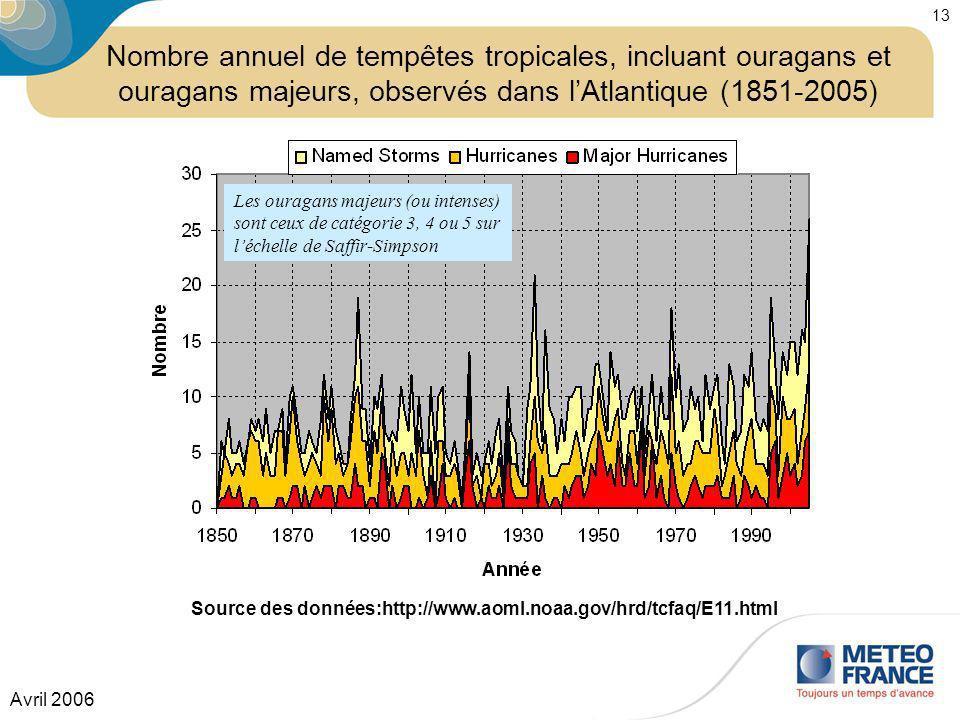Source des données:http://www.aoml.noaa.gov/hrd/tcfaq/E11.html