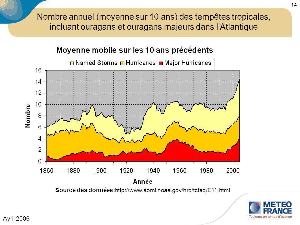 Nombre annuel (moyenne sur 10 ans) des tempêtes tropicales,