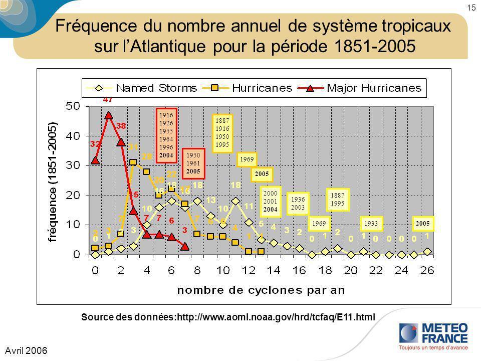 Fréquence du nombre annuel de système tropicaux sur l'Atlantique pour la période 1851-2005