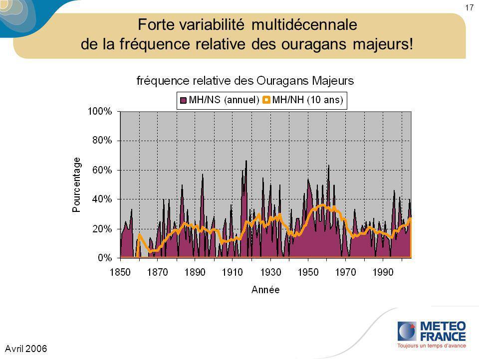 Forte variabilité multidécennale de la fréquence relative des ouragans majeurs!