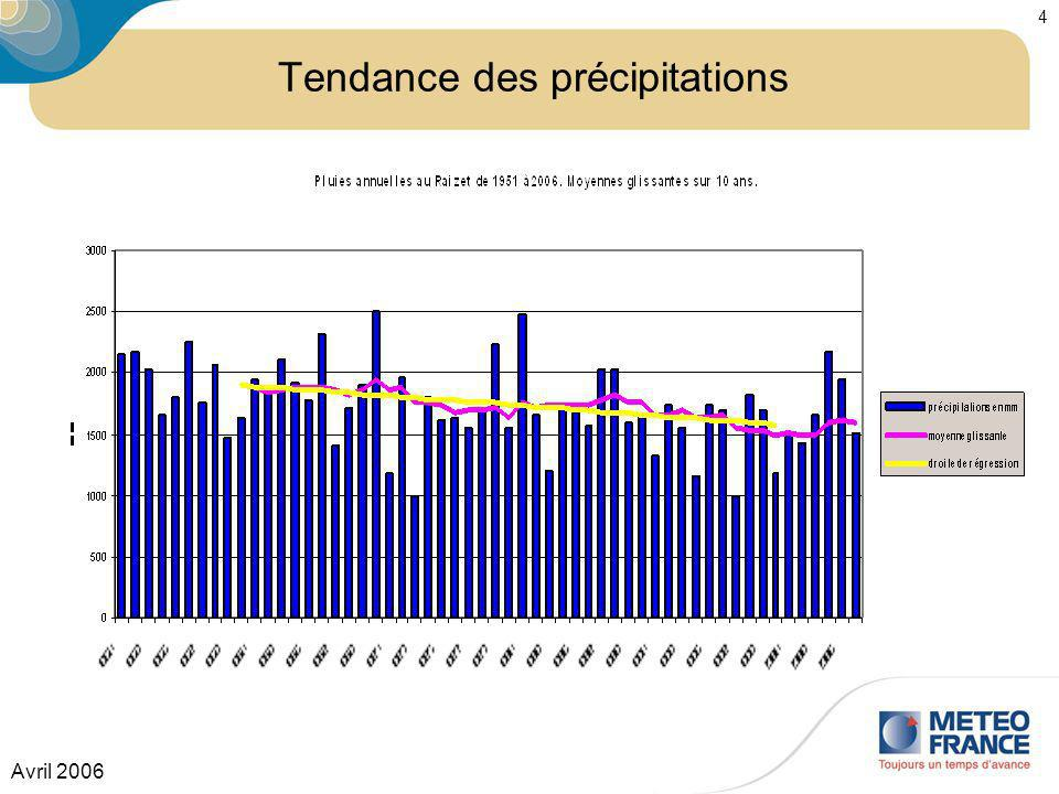 Tendance des précipitations
