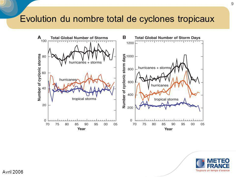 Evolution du nombre total de cyclones tropicaux