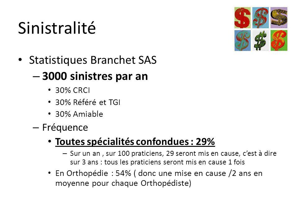 Sinistralité Statistiques Branchet SAS 3000 sinistres par an Fréquence