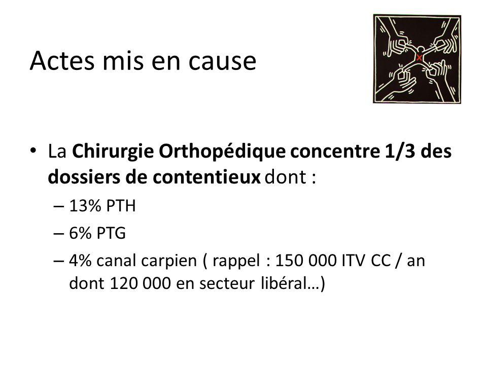 Actes mis en cause La Chirurgie Orthopédique concentre 1/3 des dossiers de contentieux dont : 13% PTH.