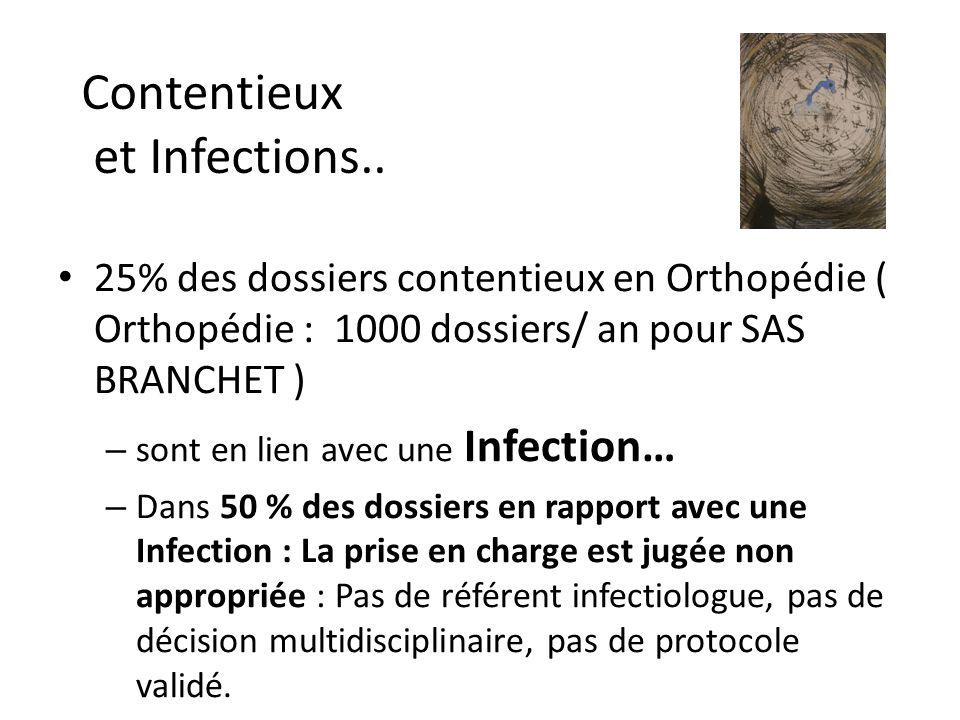 Contentieux et Infections..