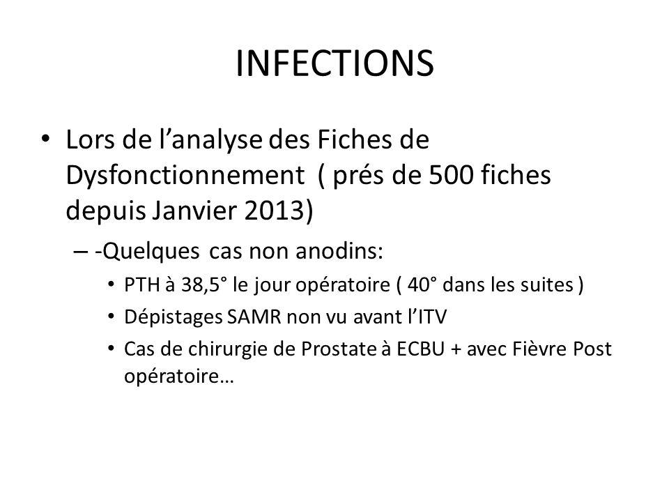 INFECTIONS Lors de l'analyse des Fiches de Dysfonctionnement ( prés de 500 fiches depuis Janvier 2013)