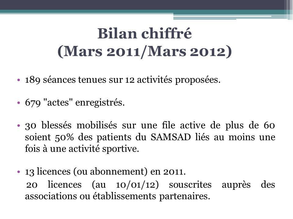 Bilan chiffré (Mars 2011/Mars 2012)