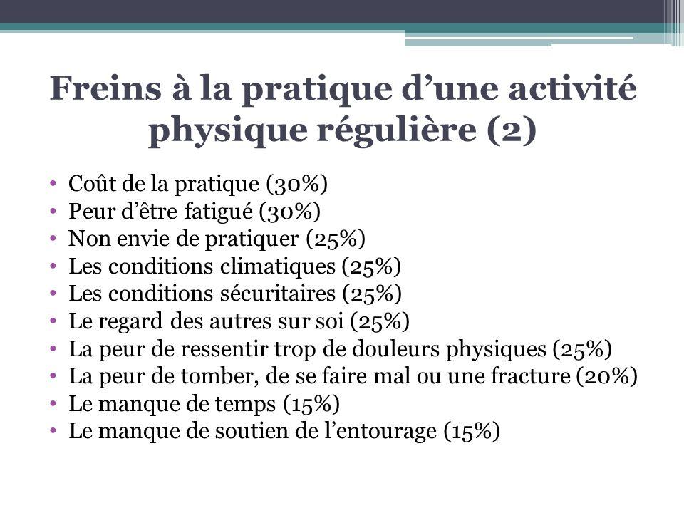 Freins à la pratique d'une activité physique régulière (2)