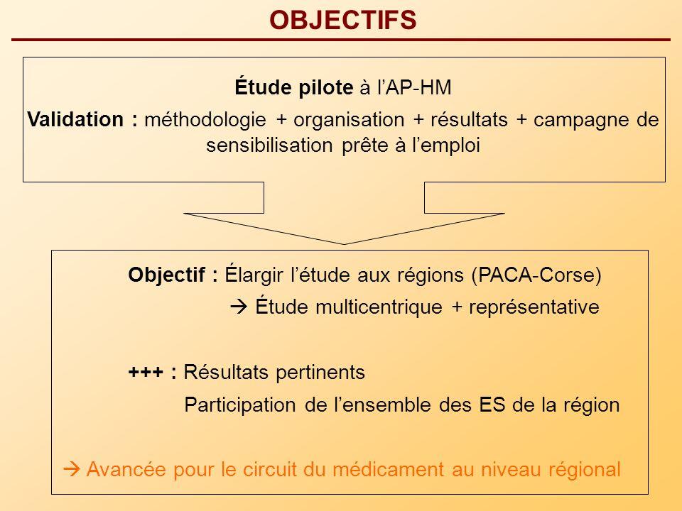 OBJECTIFS Étude pilote à l'AP-HM