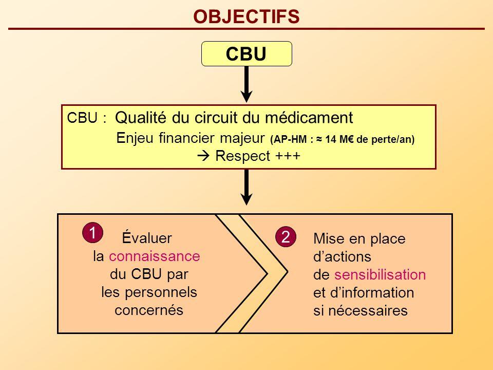 OBJECTIFS CBU Enjeu financier majeur (AP-HM : ≈ 14 M€ de perte/an) 1 2
