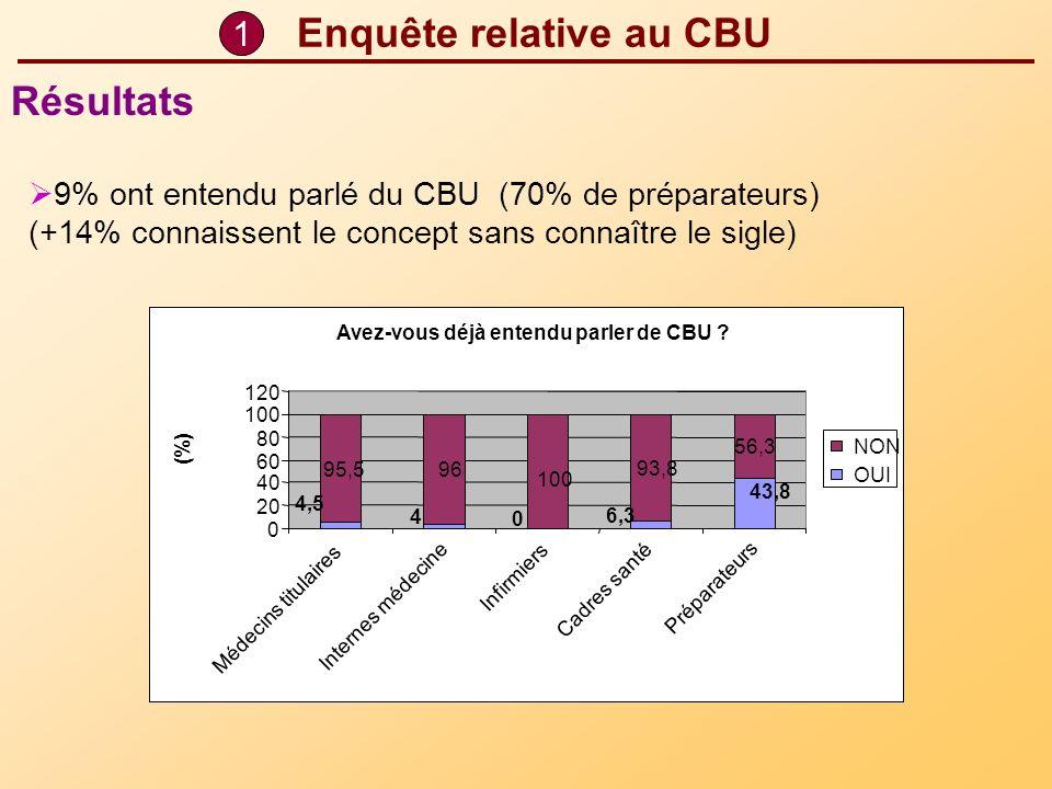 Avez-vous déjà entendu parler de CBU