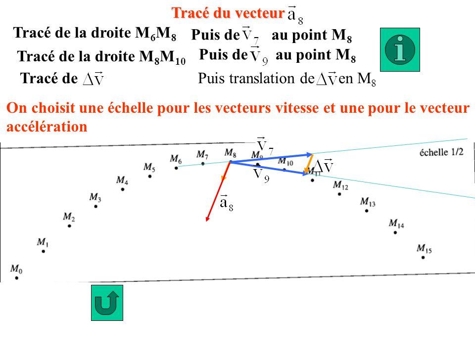 Tracé du vecteur Tracé de la droite M6M8. Puis de au point M8. Puis de au point M8. Tracé de la droite M8M10.