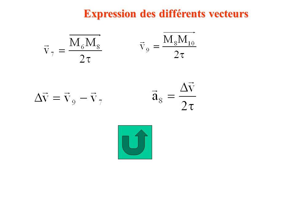 Expression des différents vecteurs