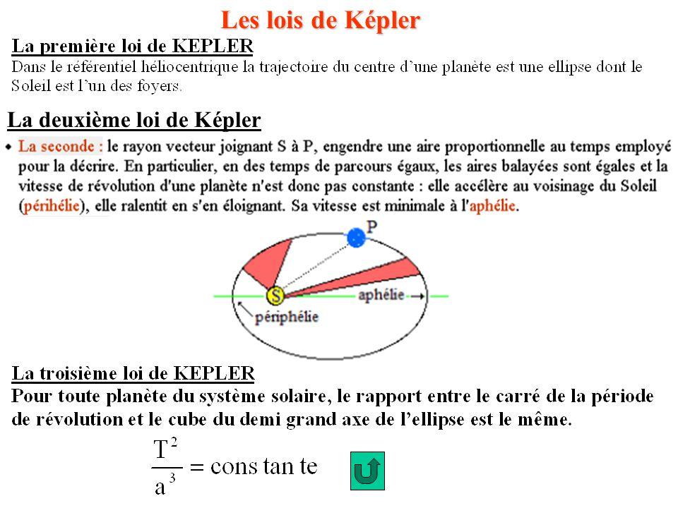 Les lois de Képler La deuxième loi de Képler
