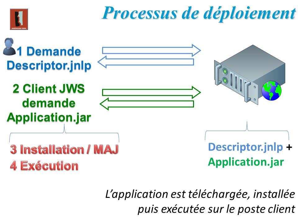 1 Demande Descriptor.jnlp 2 Client JWS demande Application.jar