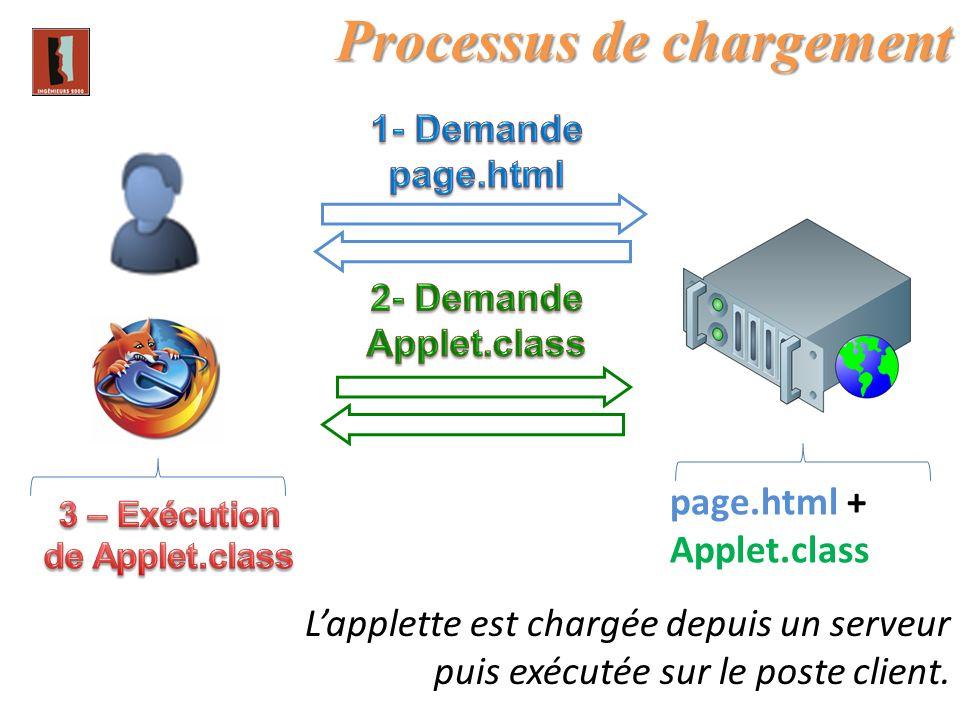 3 – Exécution de Applet.class