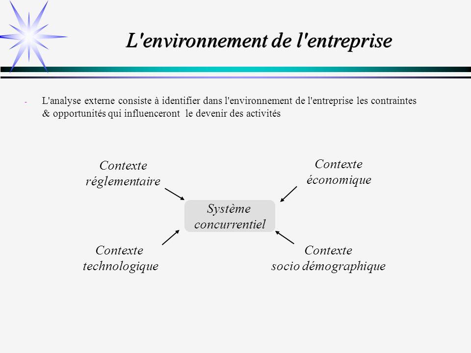 L environnement de l entreprise