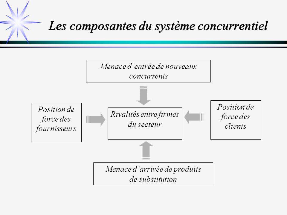 Les composantes du système concurrentiel