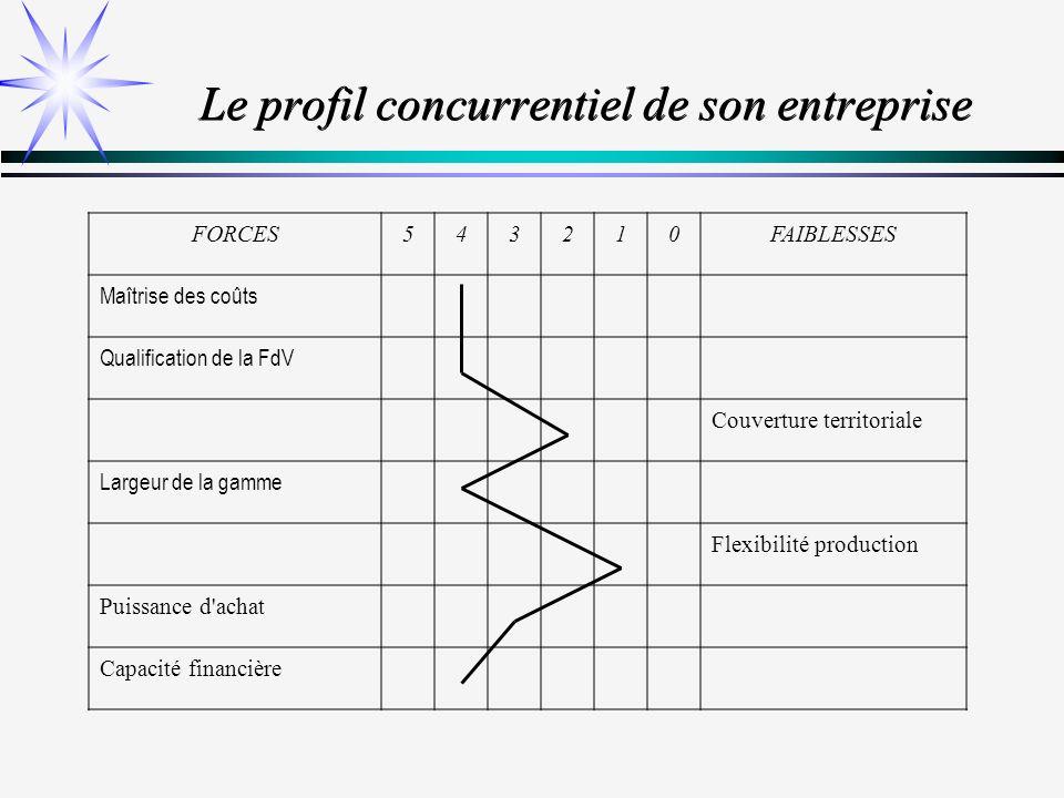 Le profil concurrentiel de son entreprise