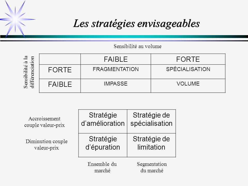 Les stratégies envisageables
