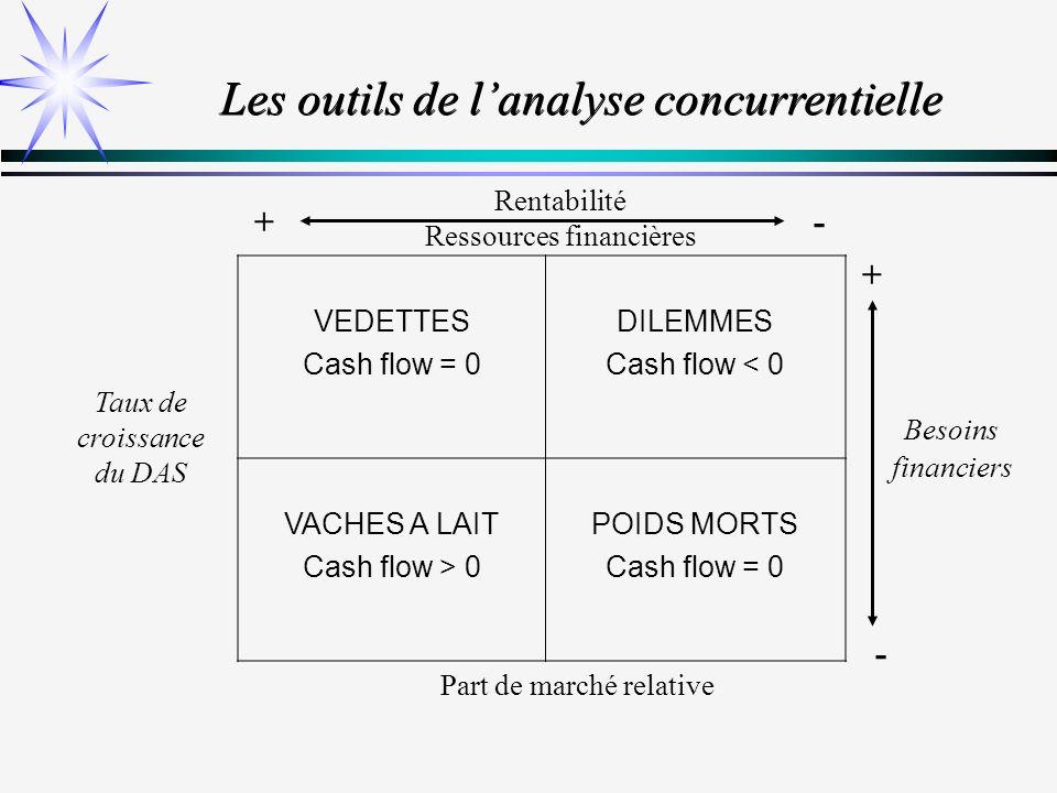Les outils de l'analyse concurrentielle