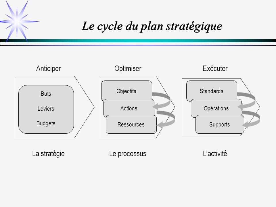 Le cycle du plan stratégique