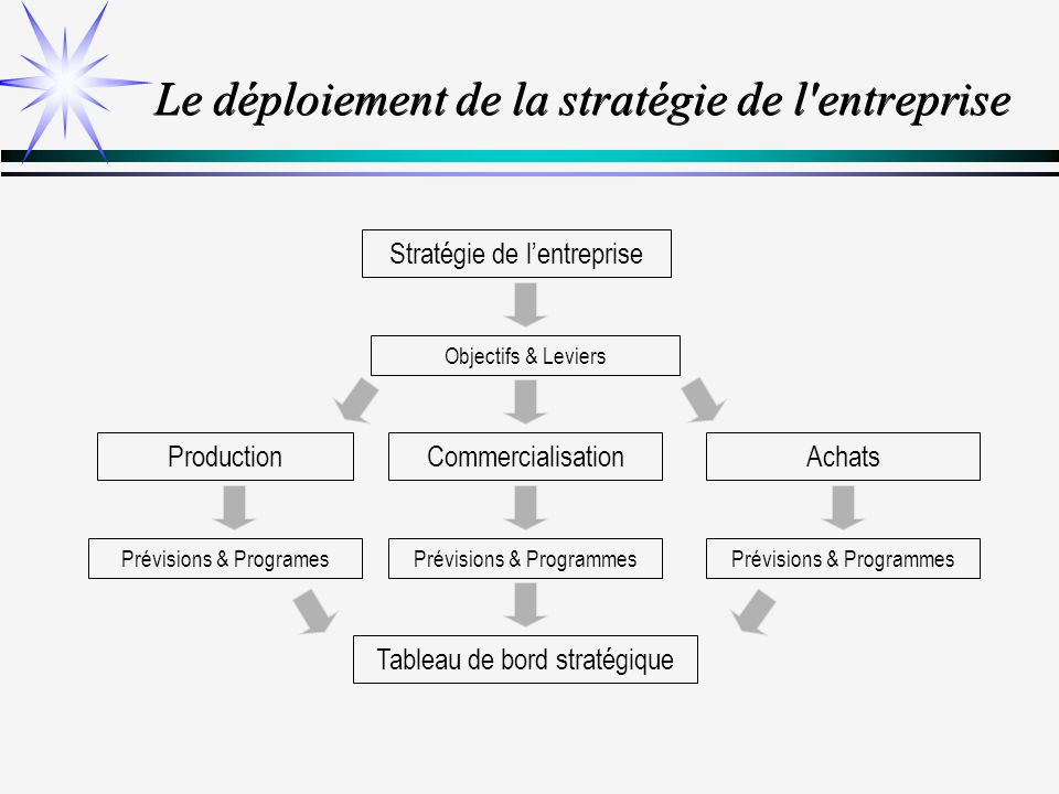 Le déploiement de la stratégie de l entreprise
