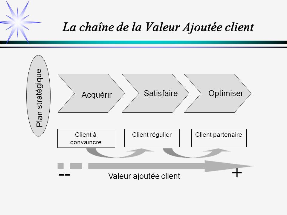 La chaîne de la Valeur Ajoutée client