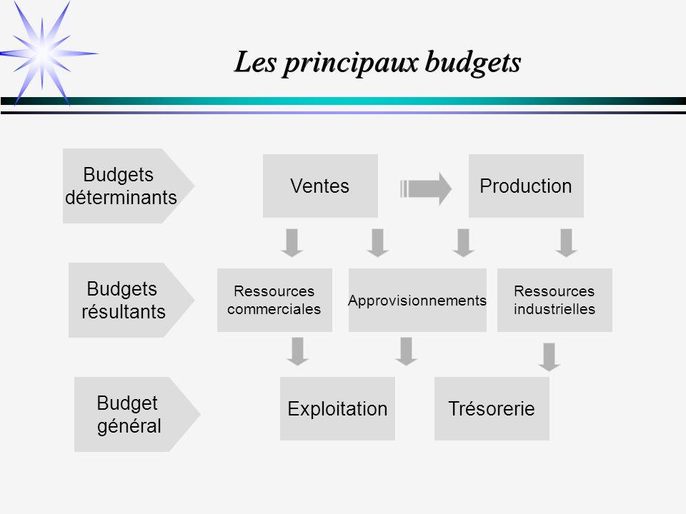 Les principaux budgets