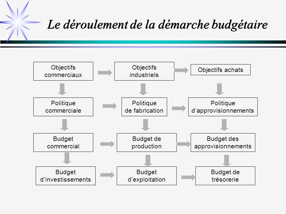 Le déroulement de la démarche budgétaire