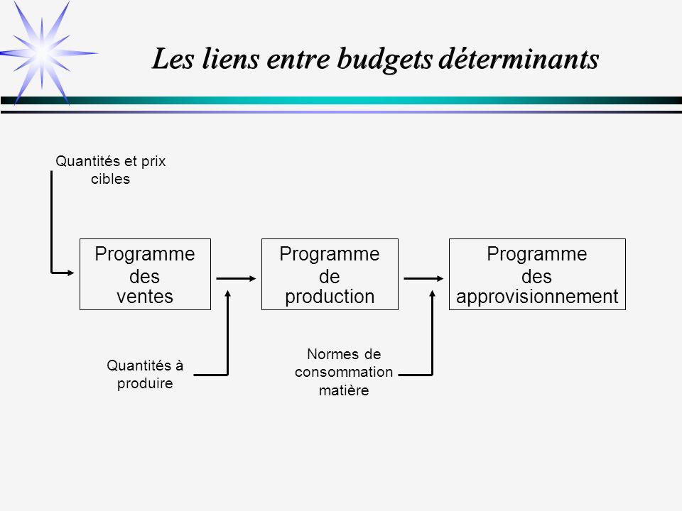 Les liens entre budgets déterminants