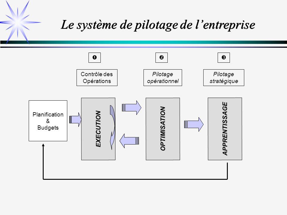 Le système de pilotage de l'entreprise