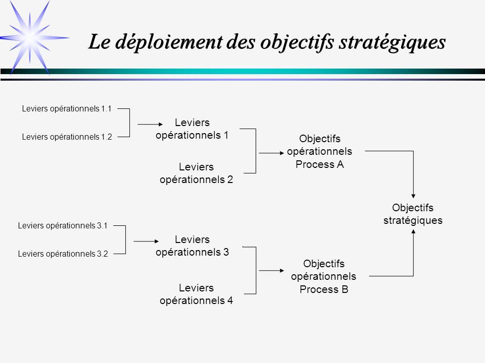 Le déploiement des objectifs stratégiques