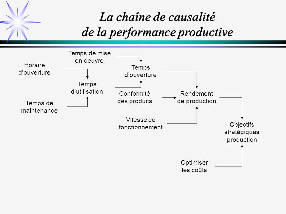 La chaîne de causalité de la performance productive