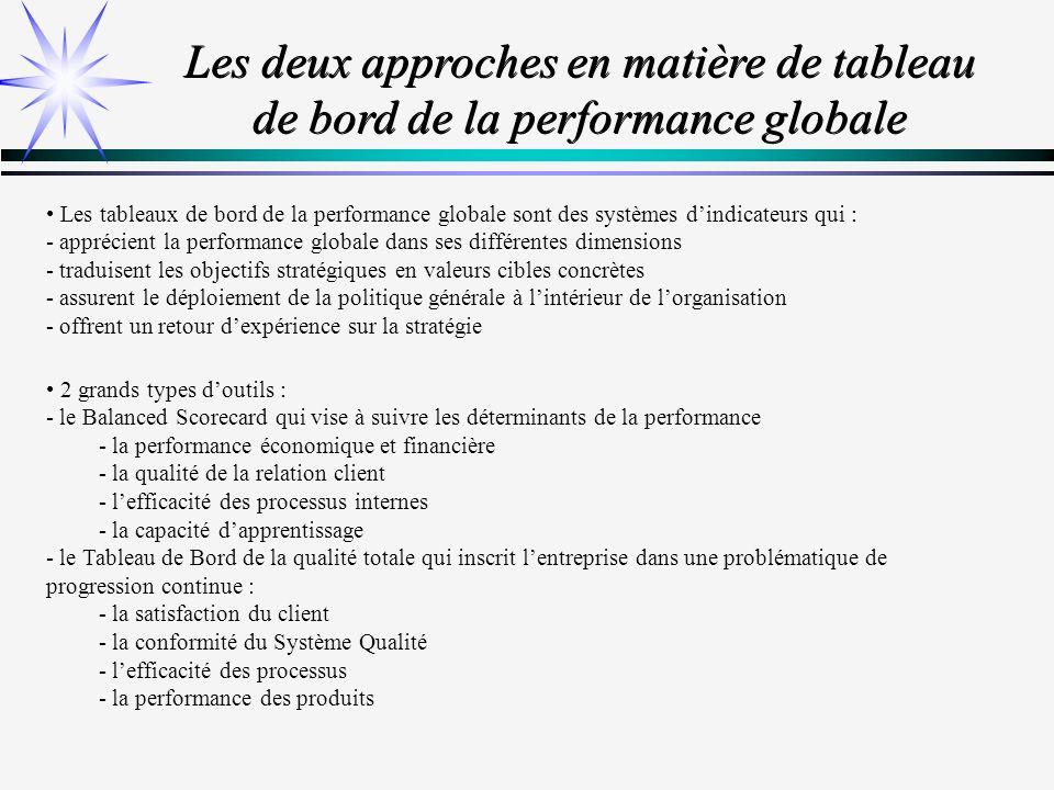 Les deux approches en matière de tableau de bord de la performance globale