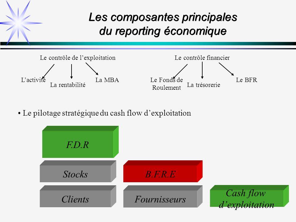 Les composantes principales du reporting économique