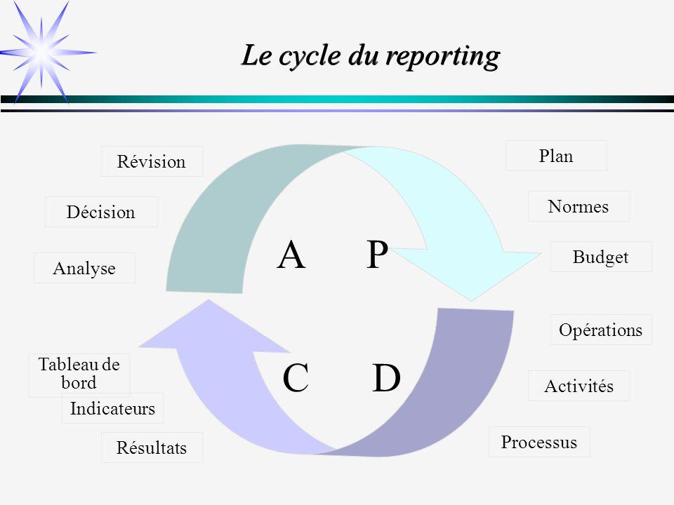 A P C D Le cycle du reporting Plan Révision Normes Décision Budget